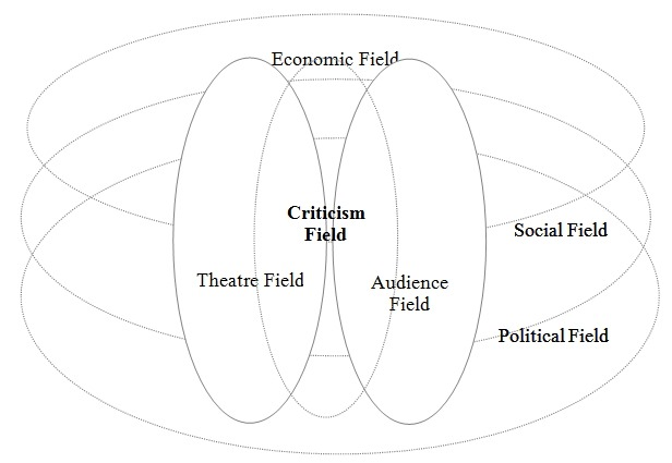 Figure 1. Relations between the theatre field and other fields[7]